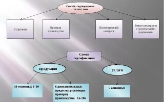 3.5.2 Схемы сертификации