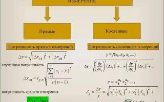 Определение характеристик погрешностей косвенных измерений