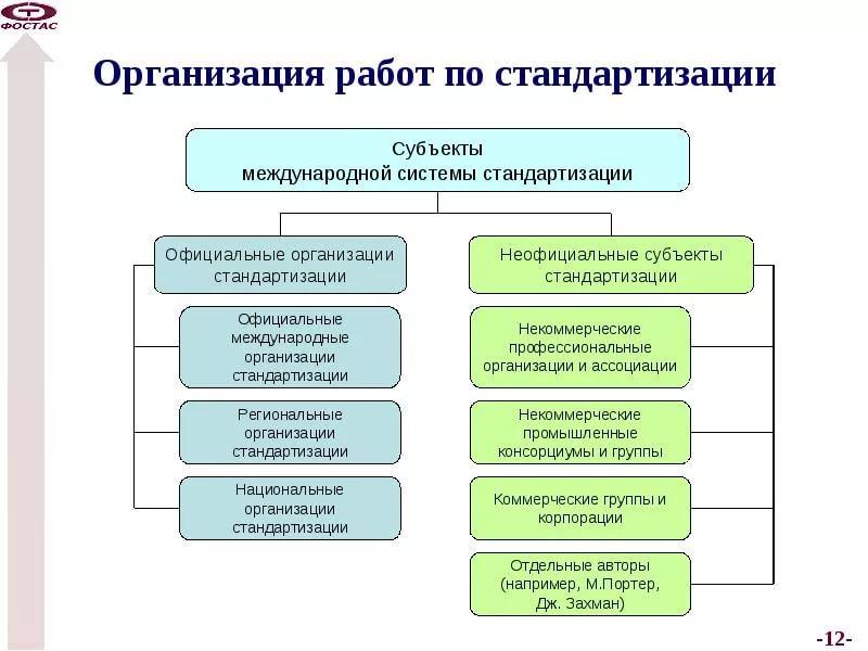 Реферат организация работ по стандартизации в рф 3354